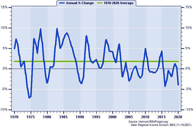 Windham County Real Total Industry Earnings: Annual Percent Change, 1970-2018