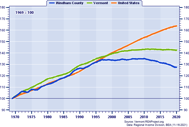 Population Indices (1969=100): 1969-2018