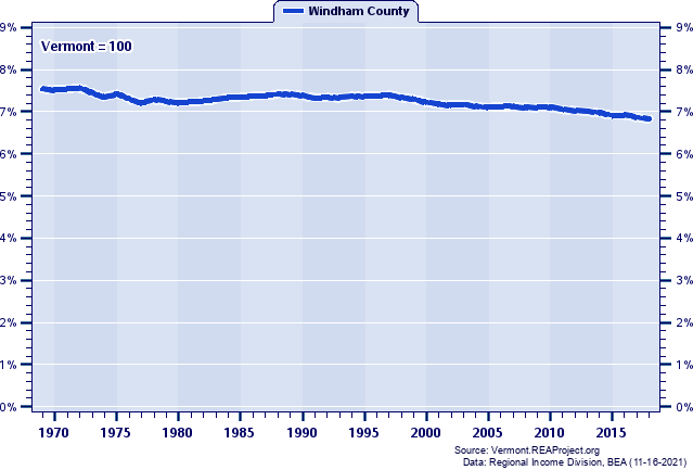 Population as a Percent of the Vermont Total: 1969-2018