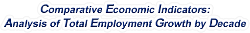 Vermont - Analysis of Total Employment Growth by Decade, 1970-2016