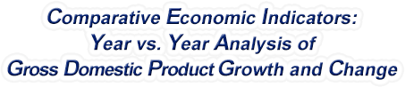 Vermont - Year vs. Year Analysis of Gross Domestic Product Growth and Change, 1969-2018