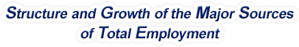 Vermont Structure & Growth of the Major Sources of Total Employment